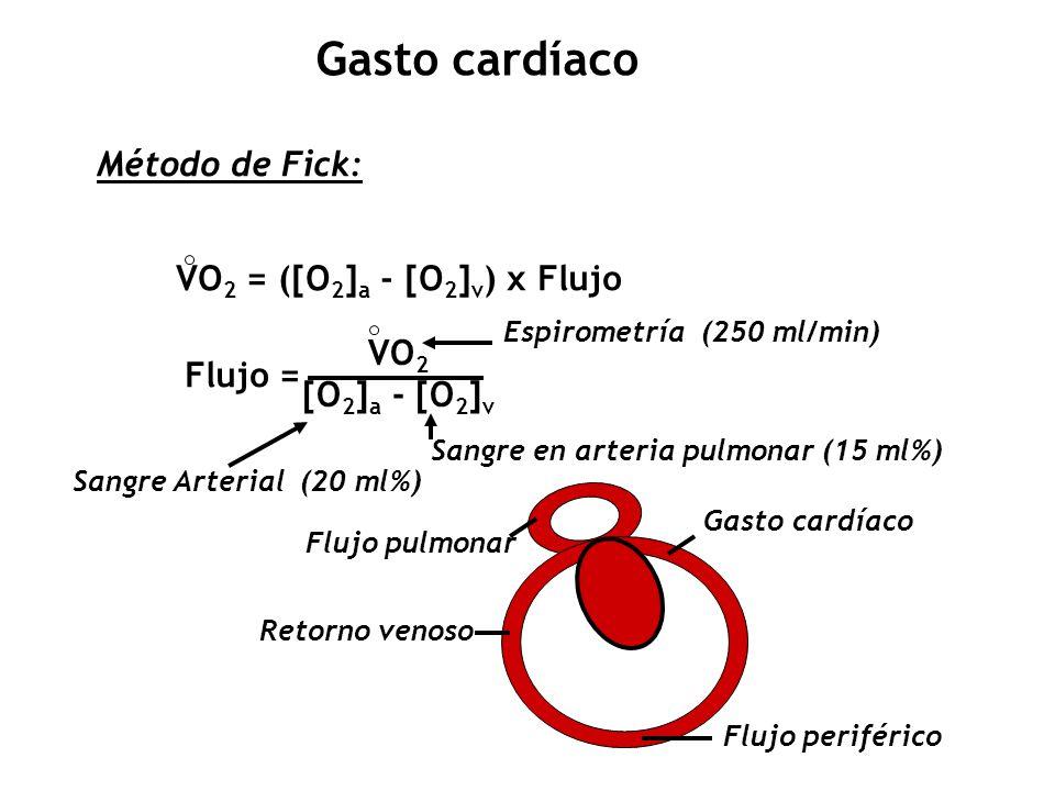 Gasto cardíaco Método de Fick: VO2 = ([O2]a - [O2]v) x Flujo VO2